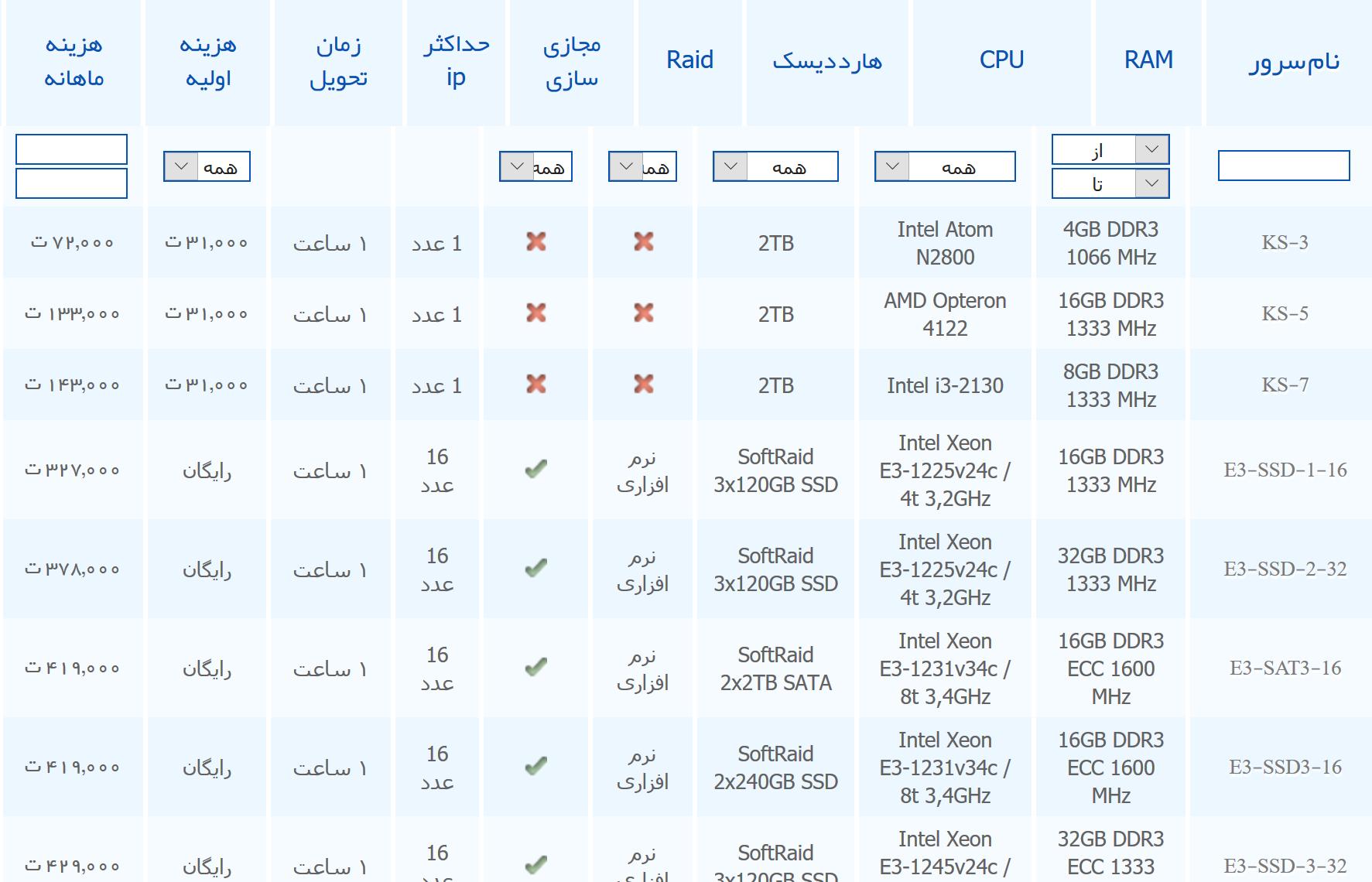 سرور اختصاصی ایران سرور