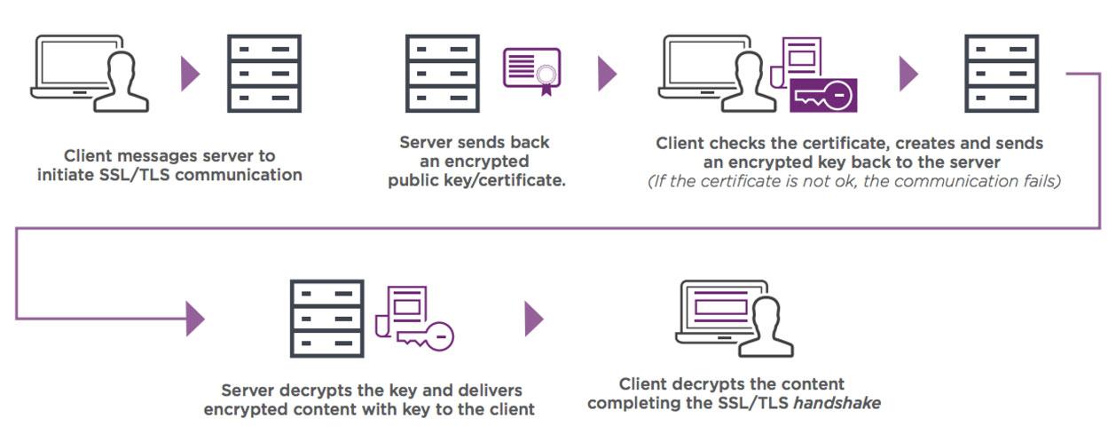 تصویر از نحوه کارکرد SSL