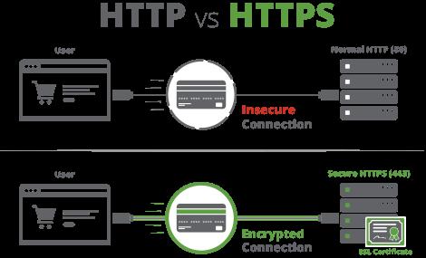 تصویر از تفاوت HTTP با HTTPS چیست؟